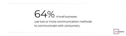 64% of small businesses use two or more communication channels